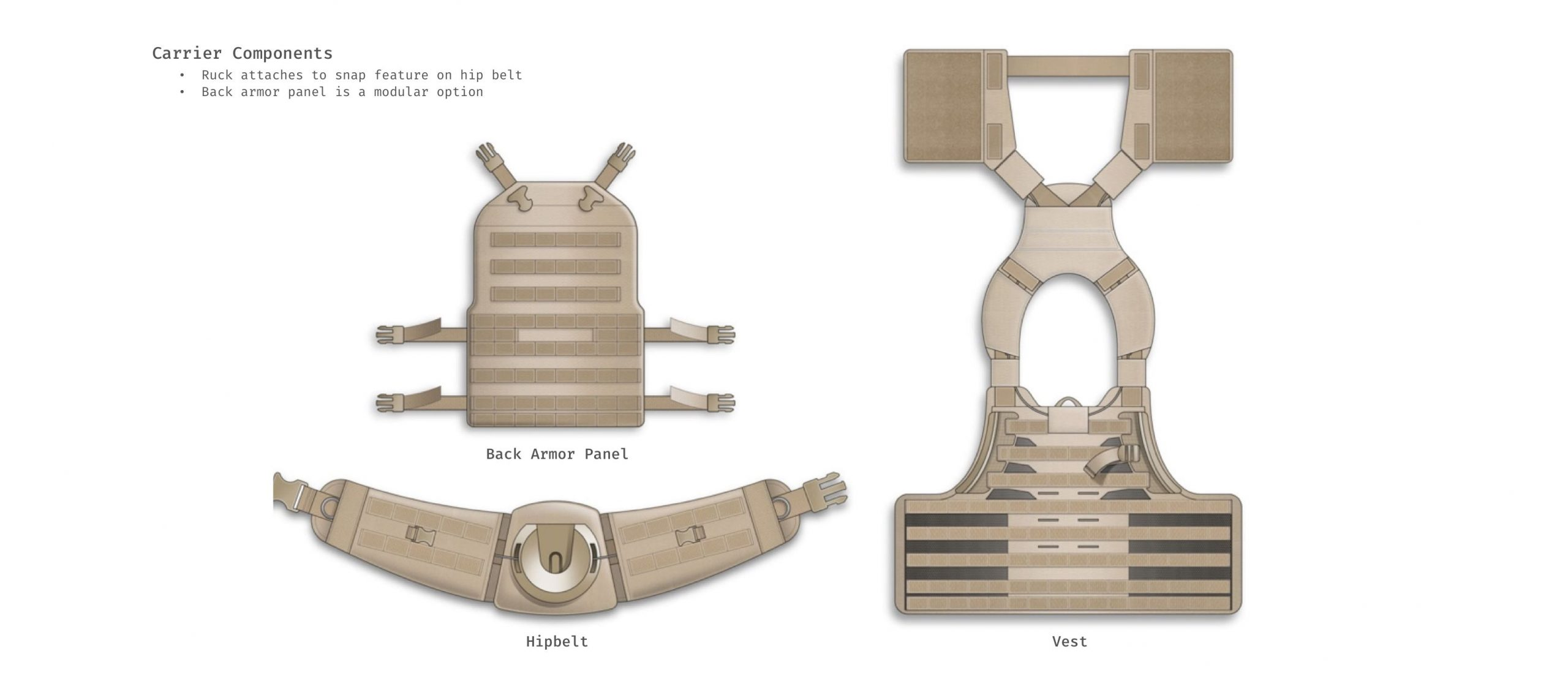 Ruck mount components
